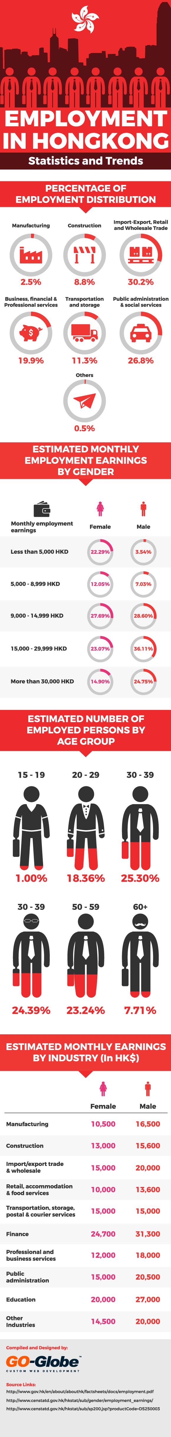Hong Kong Employment Statistics
