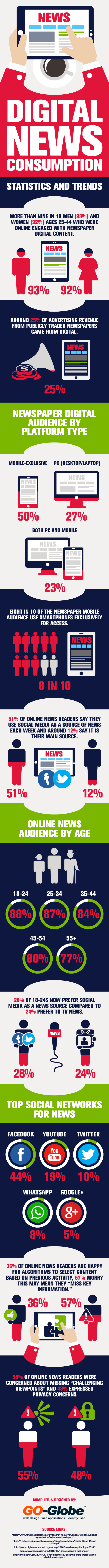 Digital News Consumption Statistics
